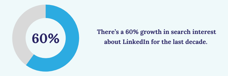 60% growth in search interest about LinkedIn for the last decade