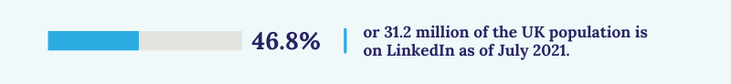 46.81% or 31.2 million people are LinkedIn users as of Jully 2021