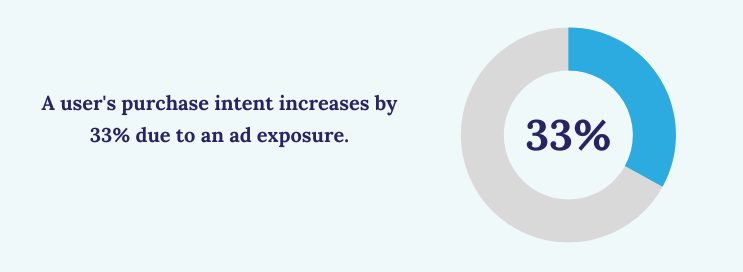 A user's purchase intent incrases by 33% due to an exposure.